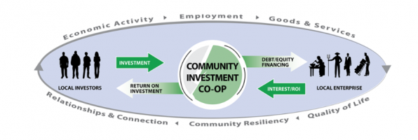 New community investment co-ops established